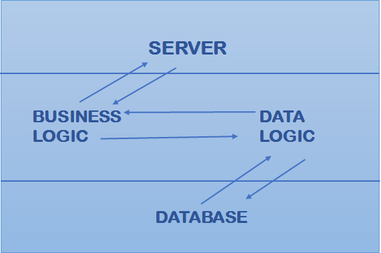 1 tier Client Server Architecture | MSA Technosoft