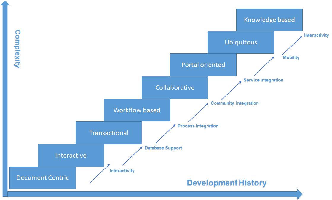 Categories of Web Applications | MSA Technosoft