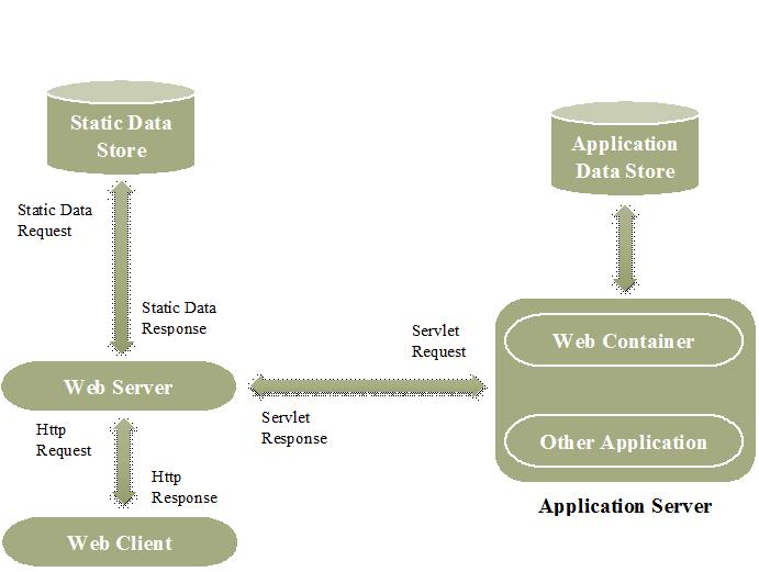 web server | MSA Technosoft