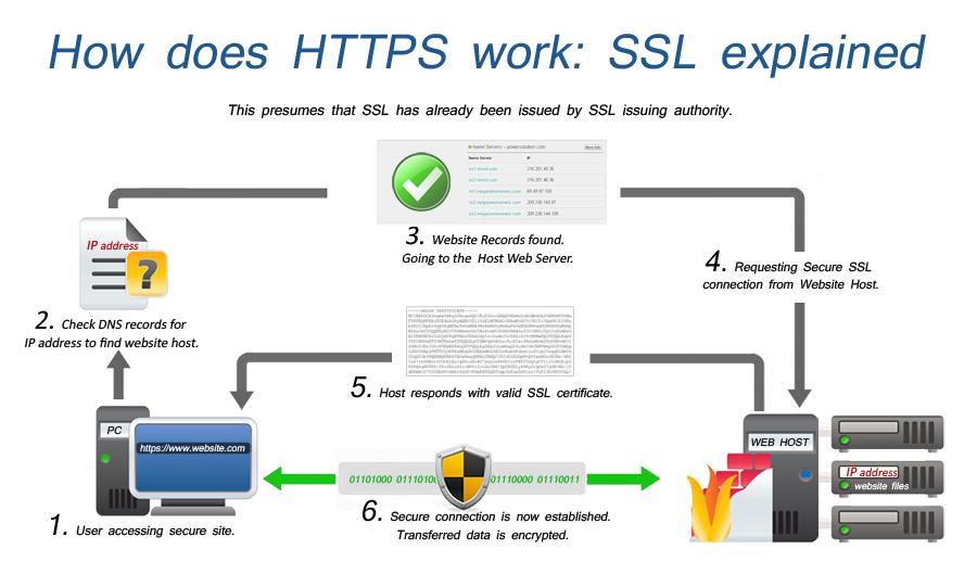 SSL-flowchart-msa-technosoft