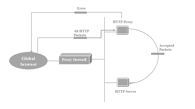 proxy-firewall-example-msa-technosoft