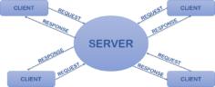 Client Server Architecture | Types Of Client Server Architecture