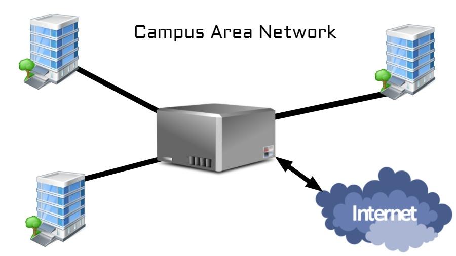 Types Of Computer Network Lan Wan Man Wlan Pan