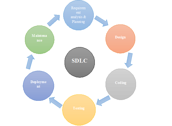 what is software and sdlc need A software development life cycle (sdlc) is a framework that defines the process used by organizations to build an application from its inception to its decommission.