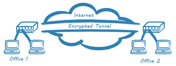 VPN tunnel - MSA Technosoft