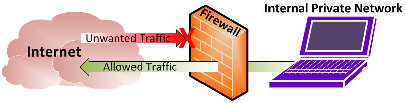 firewall-Importance-MSA-Technosoft