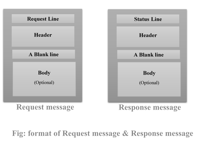 format-of-http-request-and-response