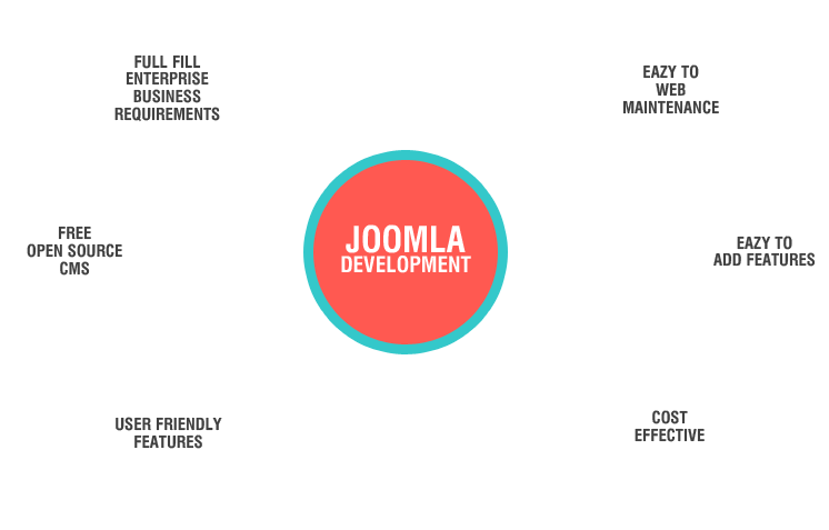 joomla for web development by msa technosoft