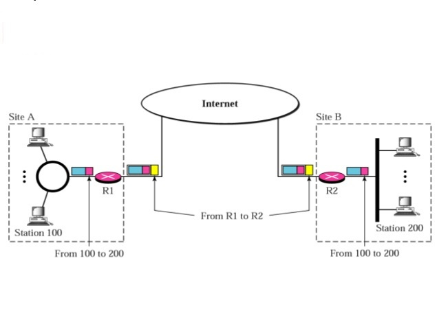 Addressing-in-VPN-MSA-Technosoft