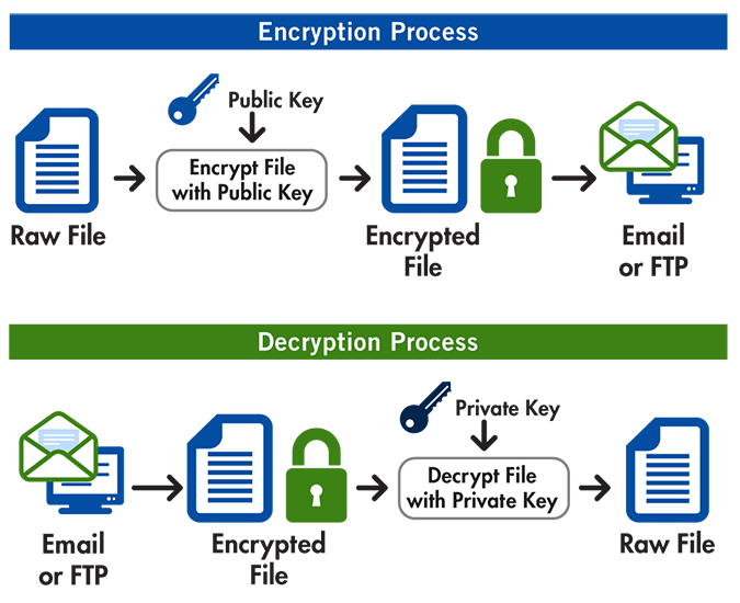 PGP-encryptipn-decryption-msa-technosoft