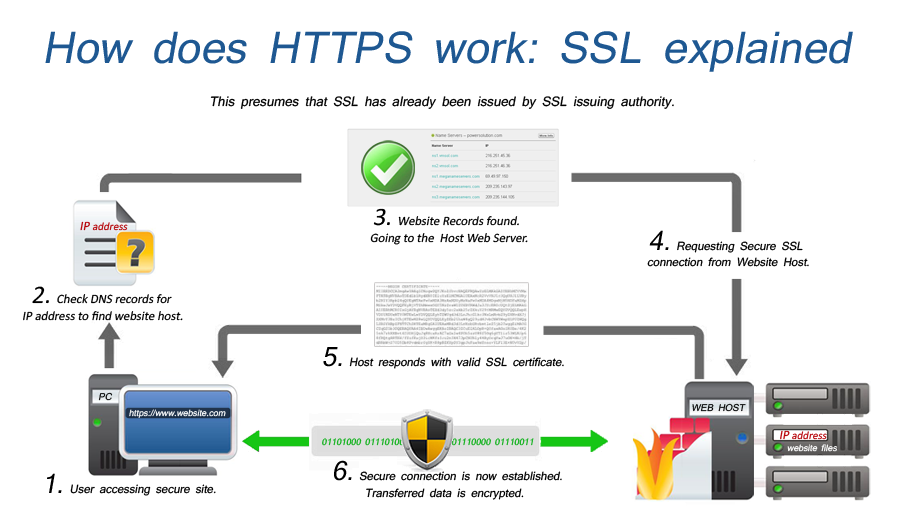 SSL-flowchart-msa-technosoft