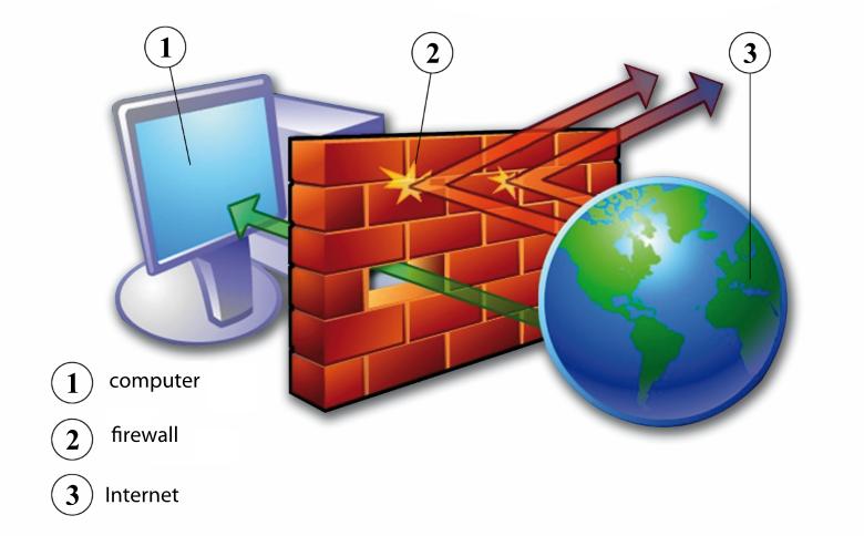 firewall-security-msa-technosoft
