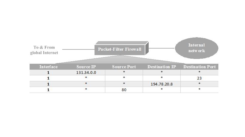 packet-filter-firewall-table-msa-technosoft