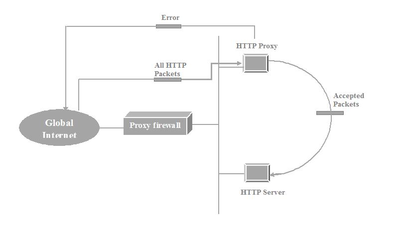 proxy-firewall-example-msa-technosoft