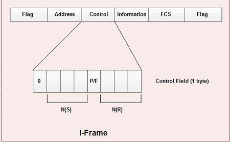I-frames-MSA-Technosoft