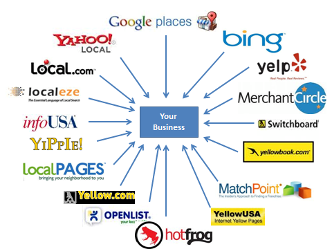 List My Business on Google, Bing Place, Yahoo Local, Yelp, Whitepages, Yellowpages, Facebook, LinkedIn, MerchantCircle