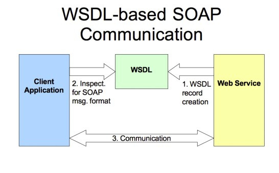 wsdl-soap-MSA-Technosoft
