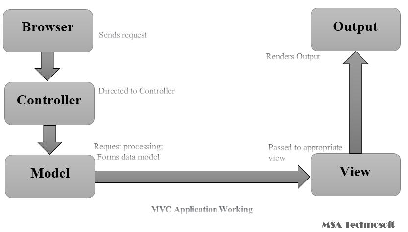 MVC-Application-Working-MSA-Technosoft
