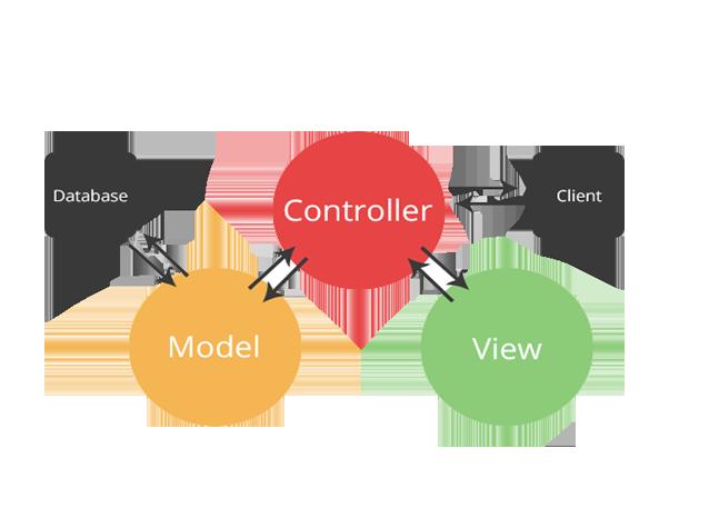 MVC-Framework-MSA-Technosoft