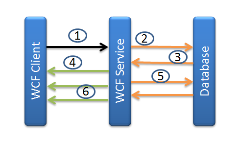 WCF_MSA_Technosoft