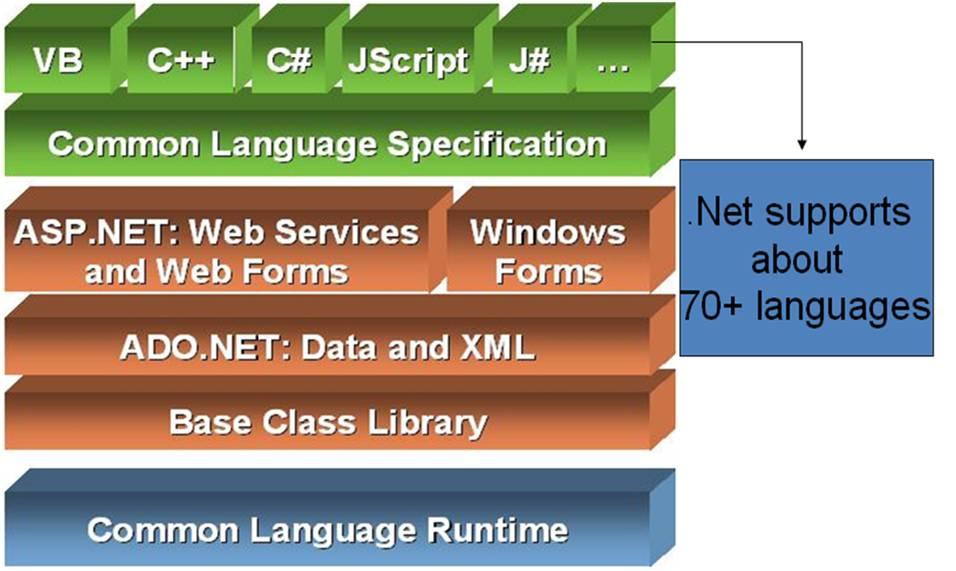 Components of dot net framework MSA Technosoft