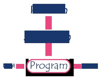 algorithm msa technosoft