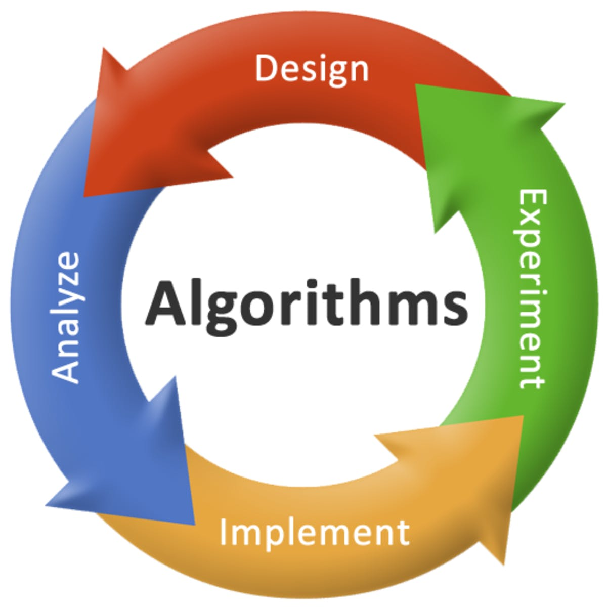 algorithm working msa technosoft