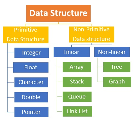classification-data-structure-msa-technosoft