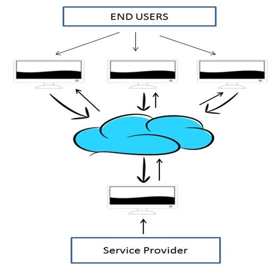 cloud_computing_MSA_Technosoft