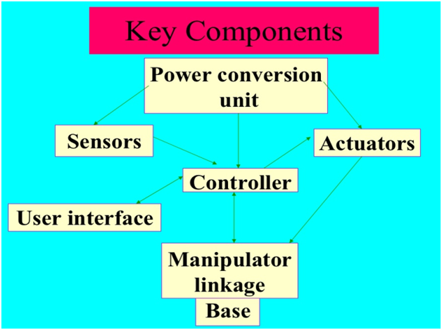 components-of-robotics-MSA-Technosoft