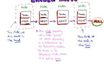 linked-list-title-Data-Structure-MSA Technosoft