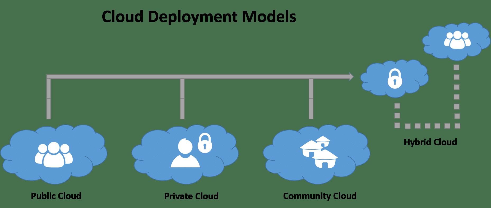 types of cloud MSA Technosoft