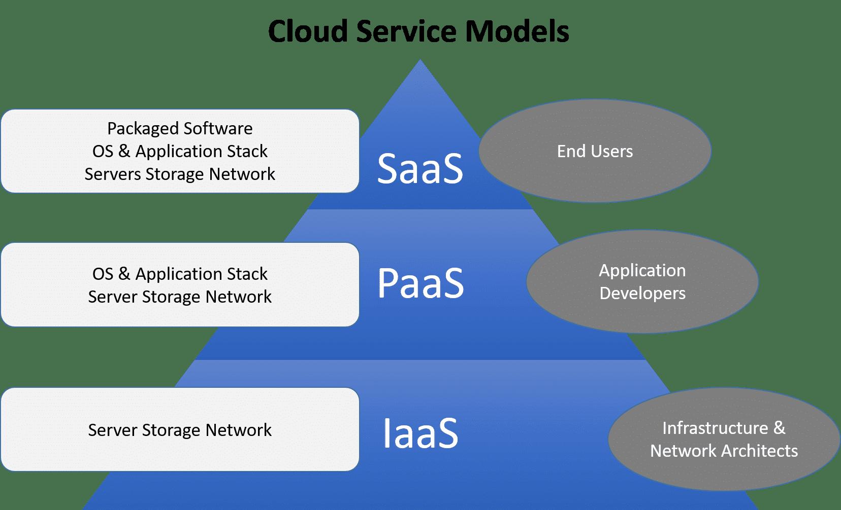 types of cloud computing MSA Technosoft