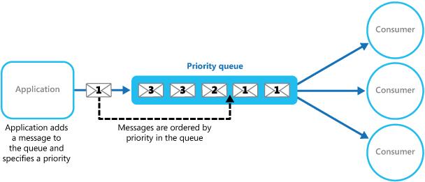priority-queue-MSA-Technosoft